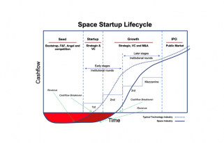 Space Startup Lifecycle chart (Source: J. Brant Arseneau, 9Point8 Capital)