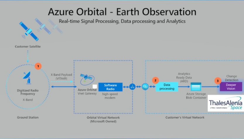 Azure-Thales processing chain (Source: Microsoft)